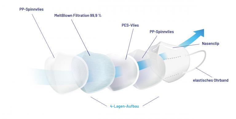 Produktinfos - Aufbau und Eigenschaften unserer FFP2 Masken